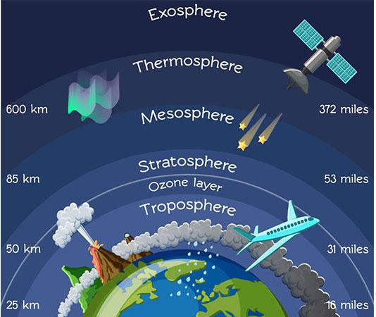 Calentamiento estratosférico repentino y su relación con las condiciones meteorológicas actuales y previstas |  El tiempo en Arabia